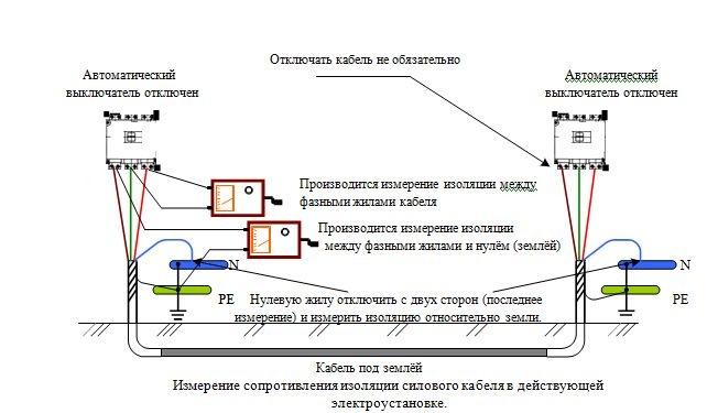 Замер сопротивления изоляции проводов